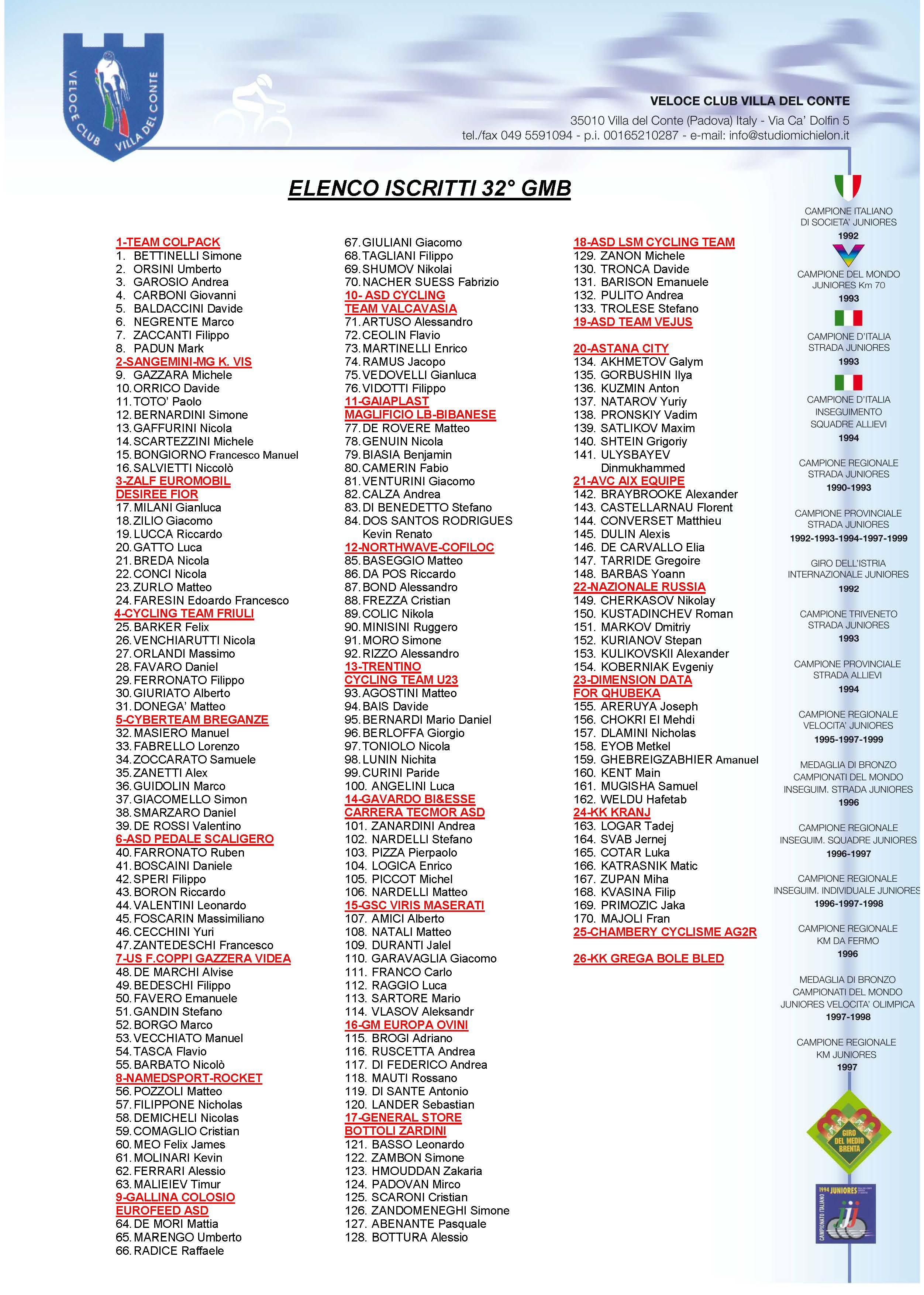 Elenco iscritti 2017