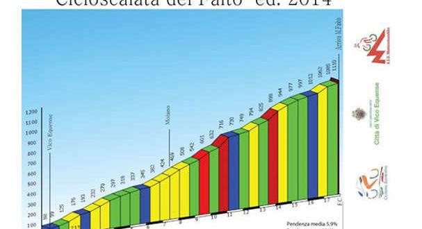 cicloscalata-del-monte-faito-2-jpg
