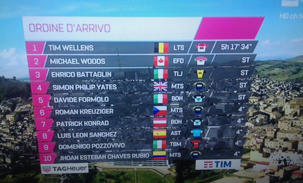 Grave incidente stradale in Sicilia sconvolge il Giro d'Italia
