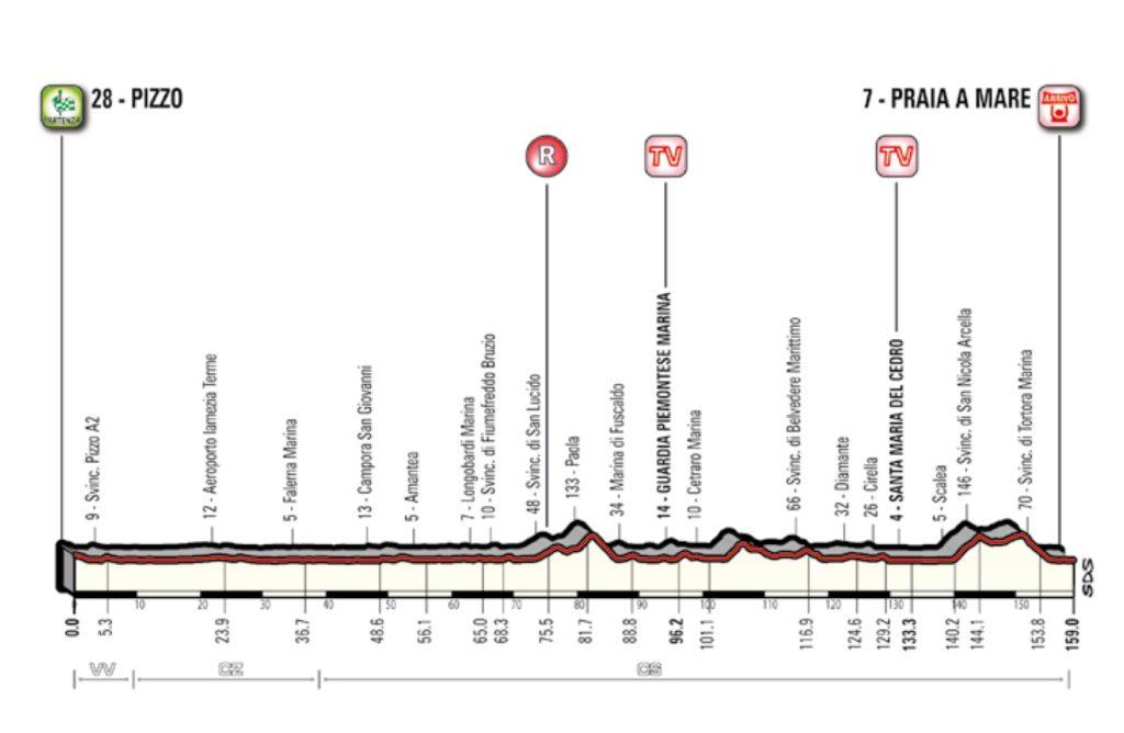 Giro 2018, la settima tappa Pizzo-Praia a Mare